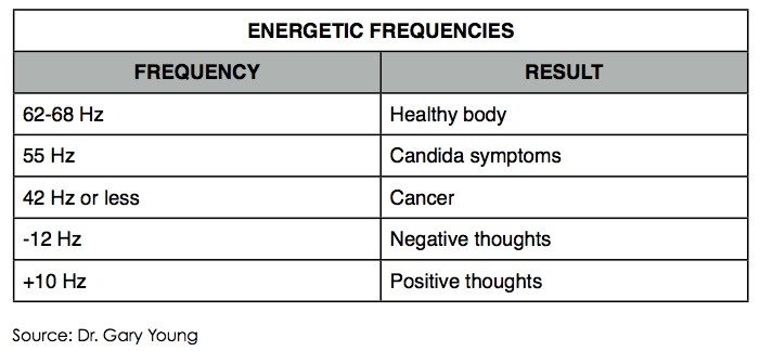The Top 10 Most Commonly Stuck Emotions in the Body